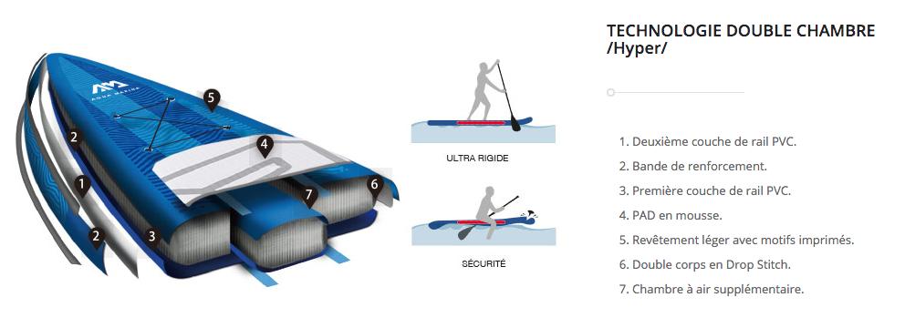 paddle gonflable sup transport rigidité longueur largeur pvc